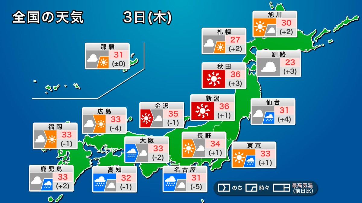 【今日の天気】 今日3日(木)は台風9号は日本列島から離れます。台風に向かう風と太平洋高気圧の縁を吹く風が日本付近でぶつかり、太平洋側は局地的な激しい雨に注意が必要です。 その風が山越えになる日本海側は、フェーン現象で高温が続きます。熱中症に警戒してください。 weathernews.jp/s/topics/20200…