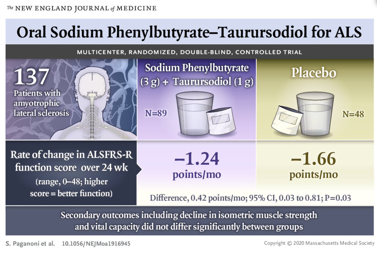 Trial of Sodium Phenylbutyrate-Taurursodiol for Amyotrophic Lateral Sclerosis https://t.co/FSAhGqz1Jq https://t.co/uXFfAMv4v5