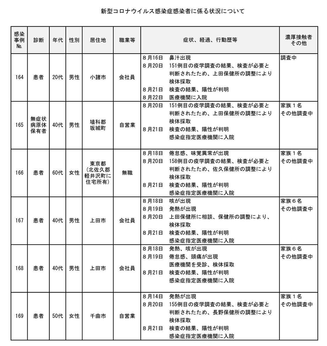 長野 市 コロナ 感染 者 佐久市内における新型コロナウイルス感染症陽性者の発生について(1月3...