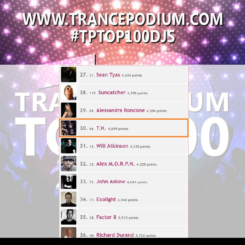 26 places up for me in the @TrancePodium Voting from P.56 in 2019 to P.30 in 2020 😃 Thanks to all my friends, fans and followers for the much votes and making this possible ♥  Here the whole Top 100: https://t.co/980JMuki1Q https://t.co/swDoMRAIyT