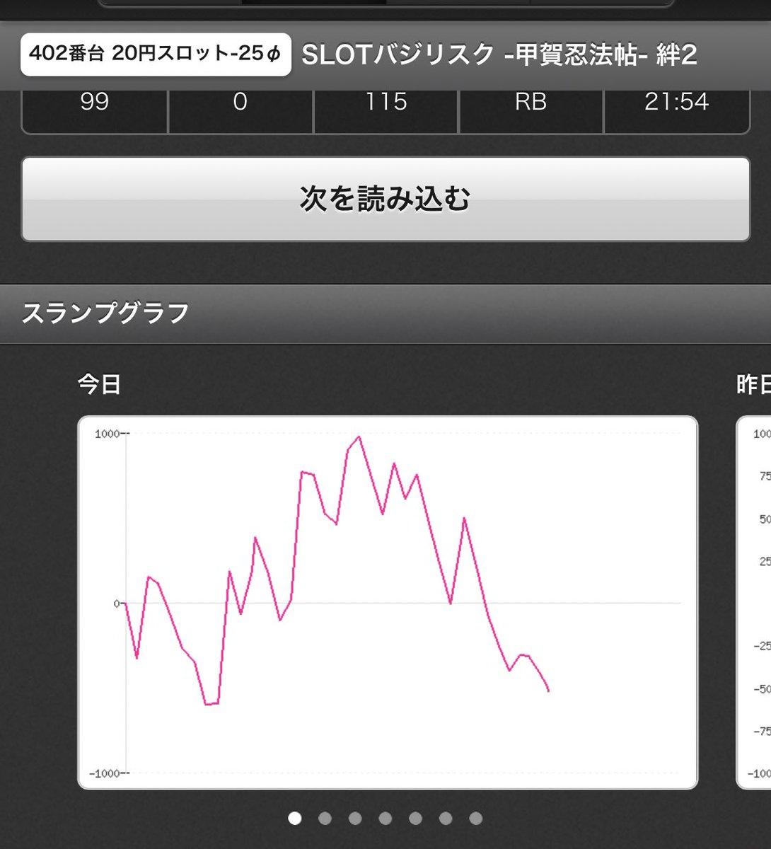 グラフ 絆2