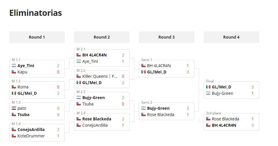Eliminatorias torneo femenino de Mortal Kombat 11