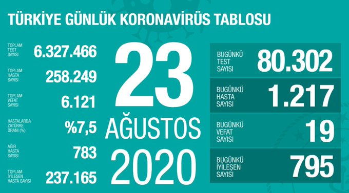 EgH3pwCX0AAVgEI?format=jpg&name=small - Sağlık Bakanı Fahrettin Koca güncel corona virüsü rakamlarını açıkladı (23 Ağustos)
