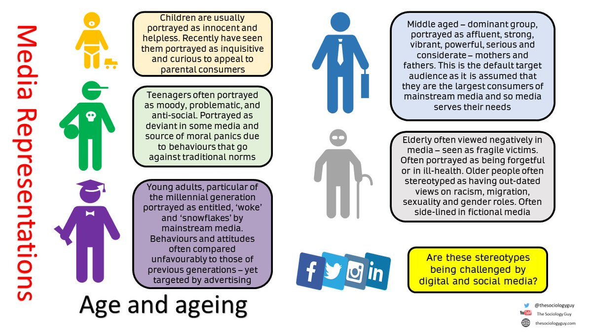 Basic overview of traditional media representations of age and ageing - #socm