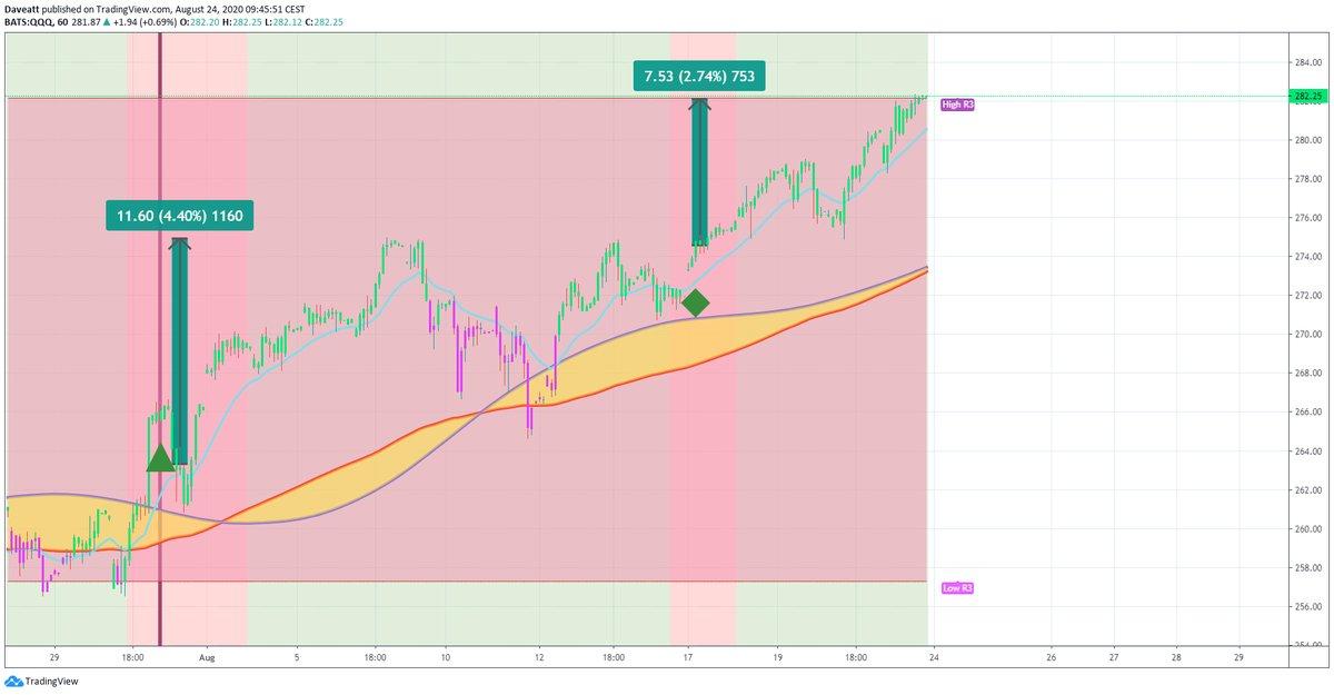 TradingView trade QQQ WMT SQ