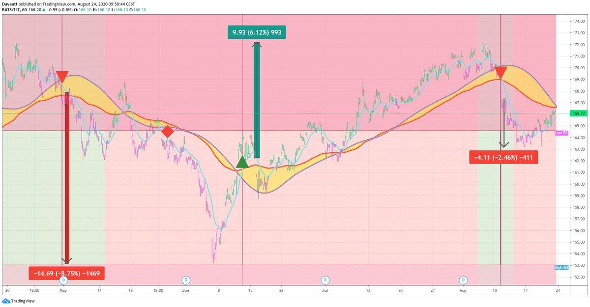 TradingView trade TLT ROKU APT