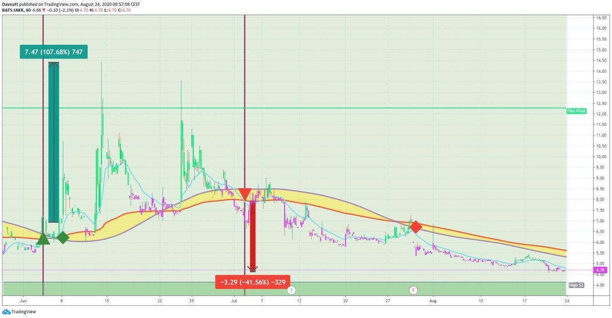 TradingView trade JAKK CHFS INUV
