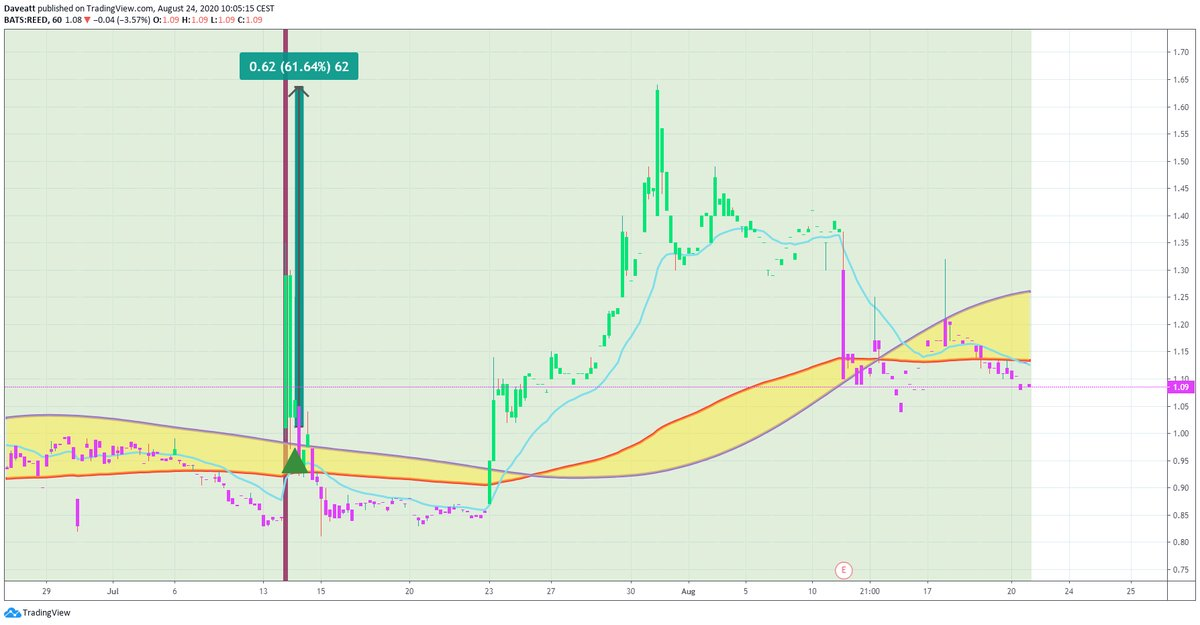 TradingView trade REED OPTT ATNM