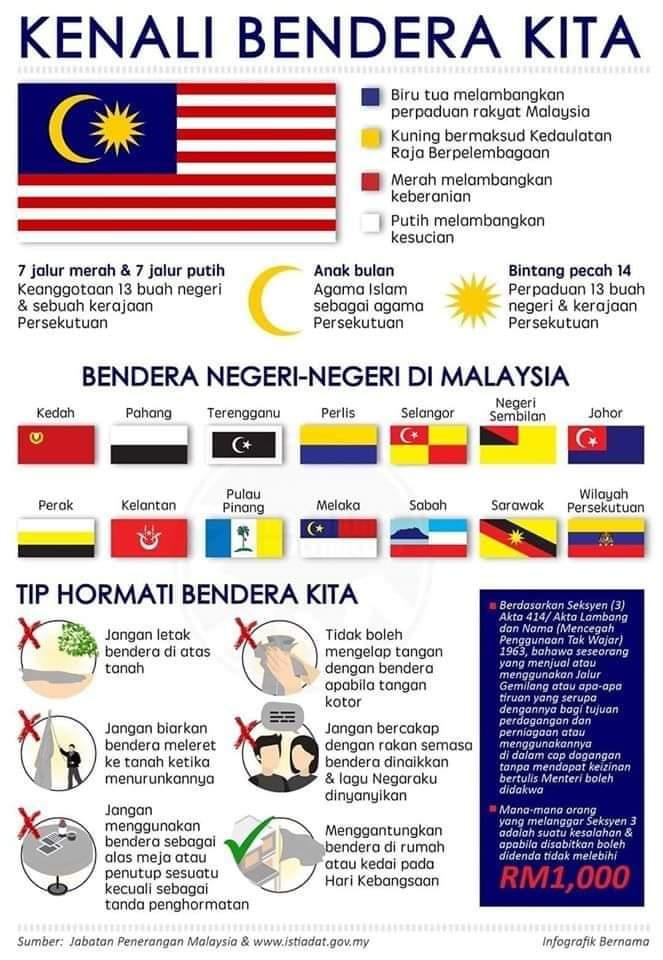 Nama 14 Buah Negeri Di Malaysia