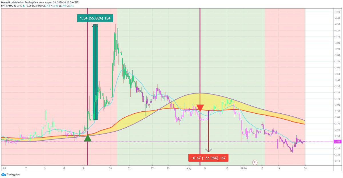 TradingView trade SNSS BNGO AIM