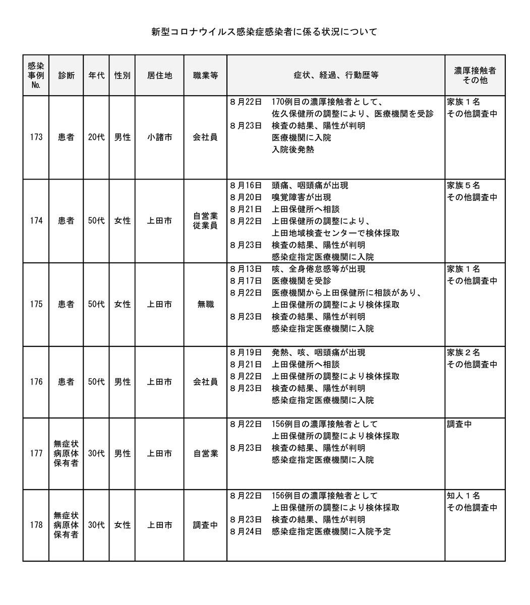 市 コロナ 上田