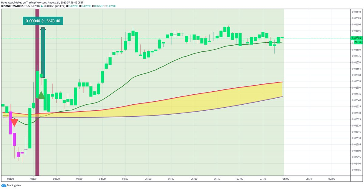 TradingView trade VET MATIC BCH