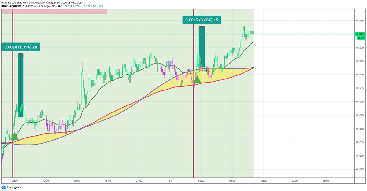 TradingView trade CRO SNX ERD