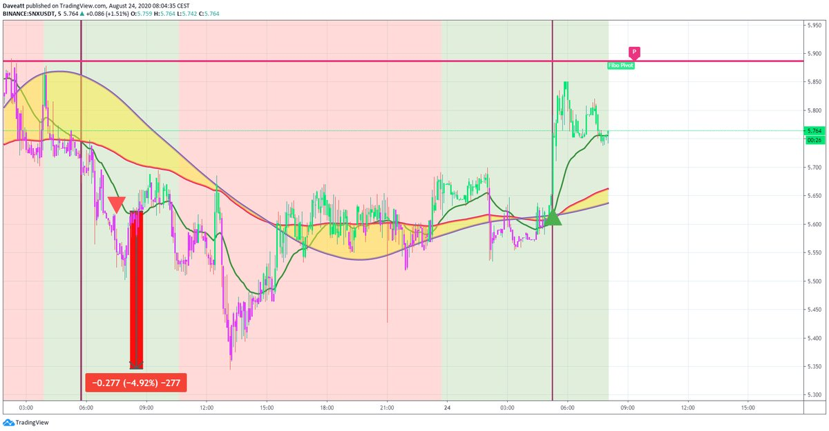 TradingView trade CRO SNX ERD