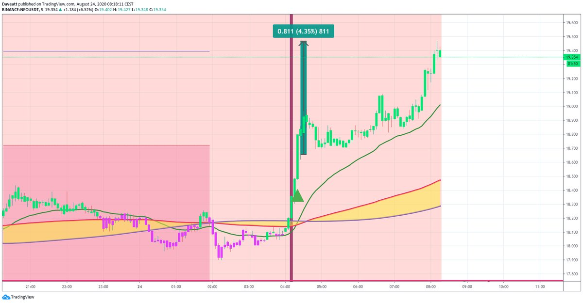 TradingView trade XEM NEO LEND