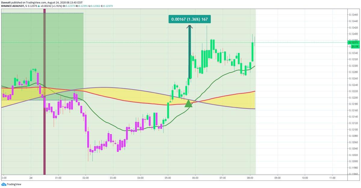 TradingView trade ADA ETC XTZ