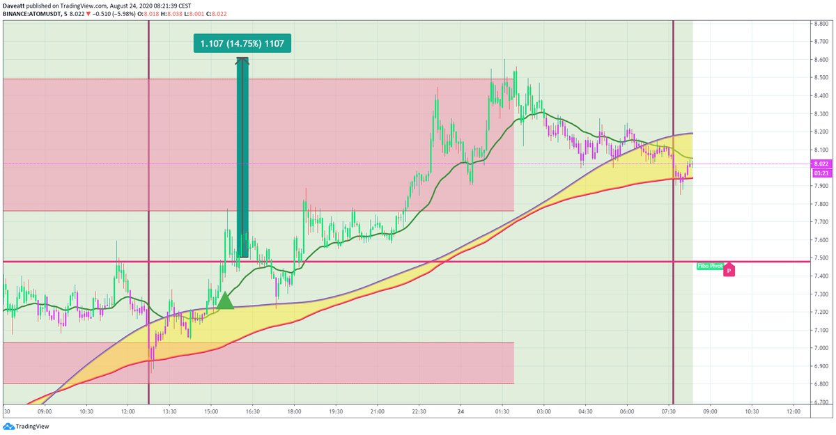 TradingView trade ATOM XLM XMR