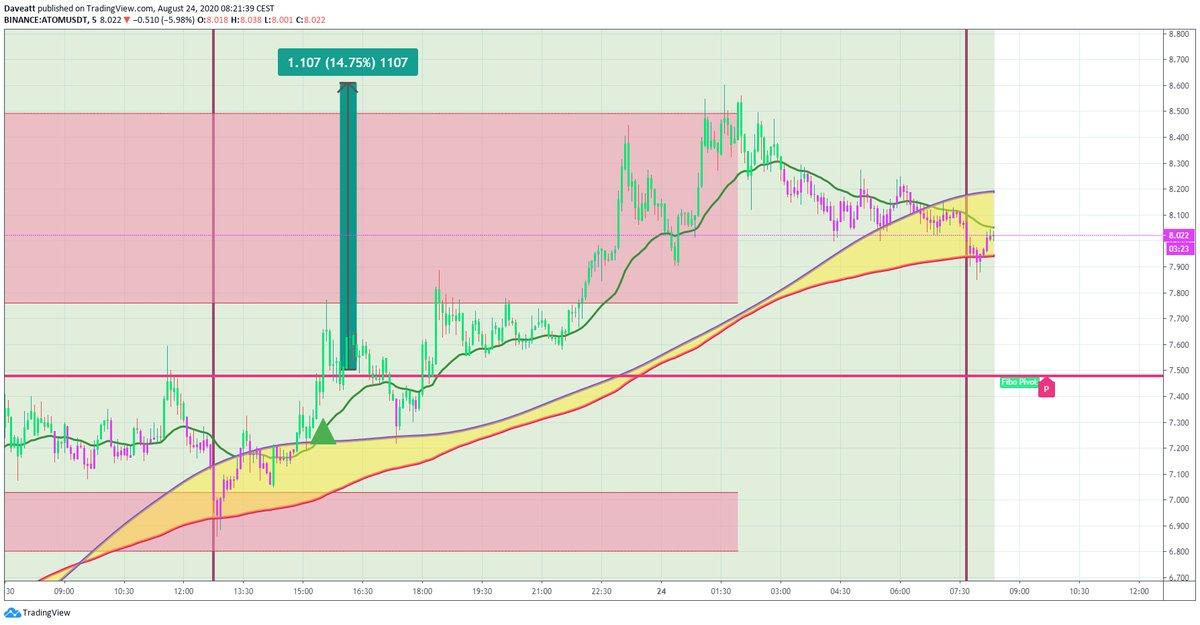 TradingView trade ATOM XLM XMR