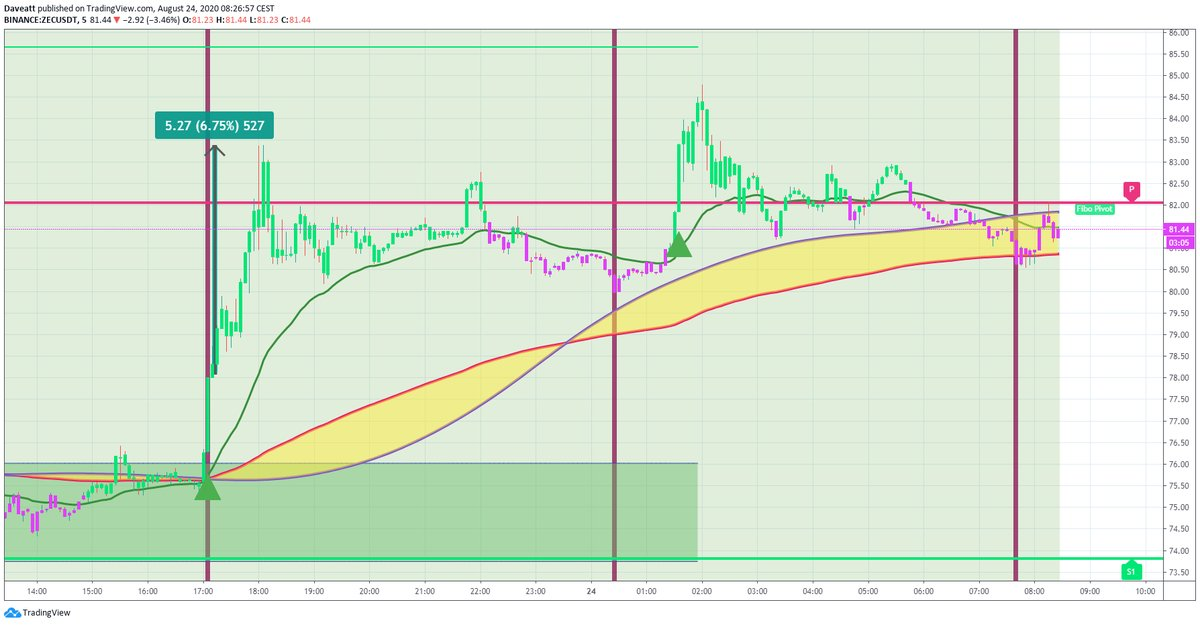 TradingView trade OMG BNT ZEC