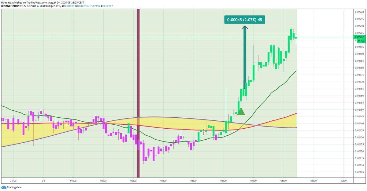 TradingView trade ZIL ONT ALGO