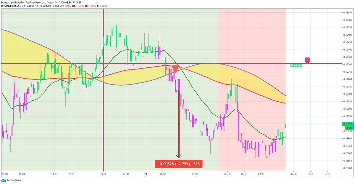 TradingView trade THETA BAT LRC