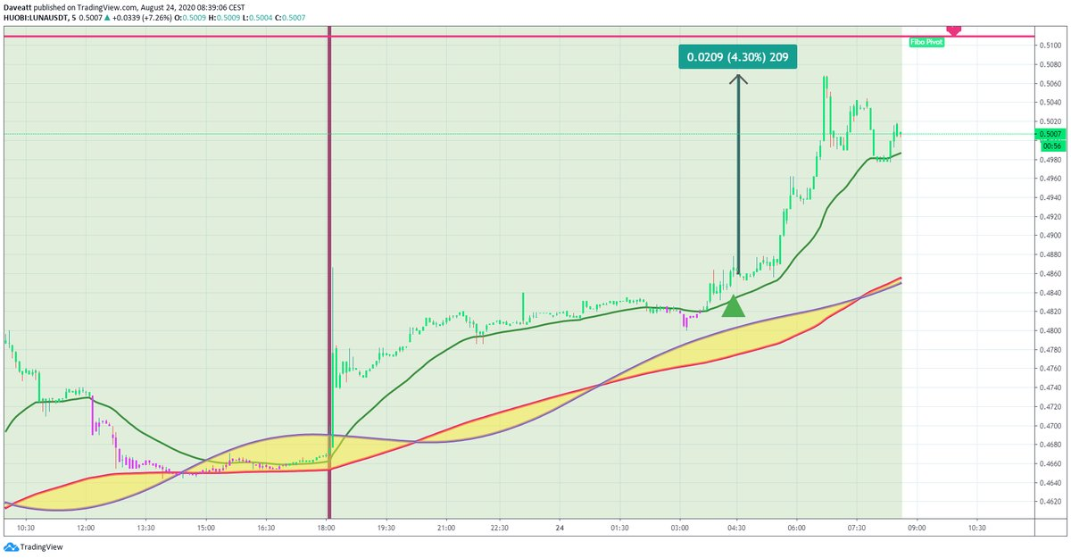 TradingView trade LUNA COMP ANT