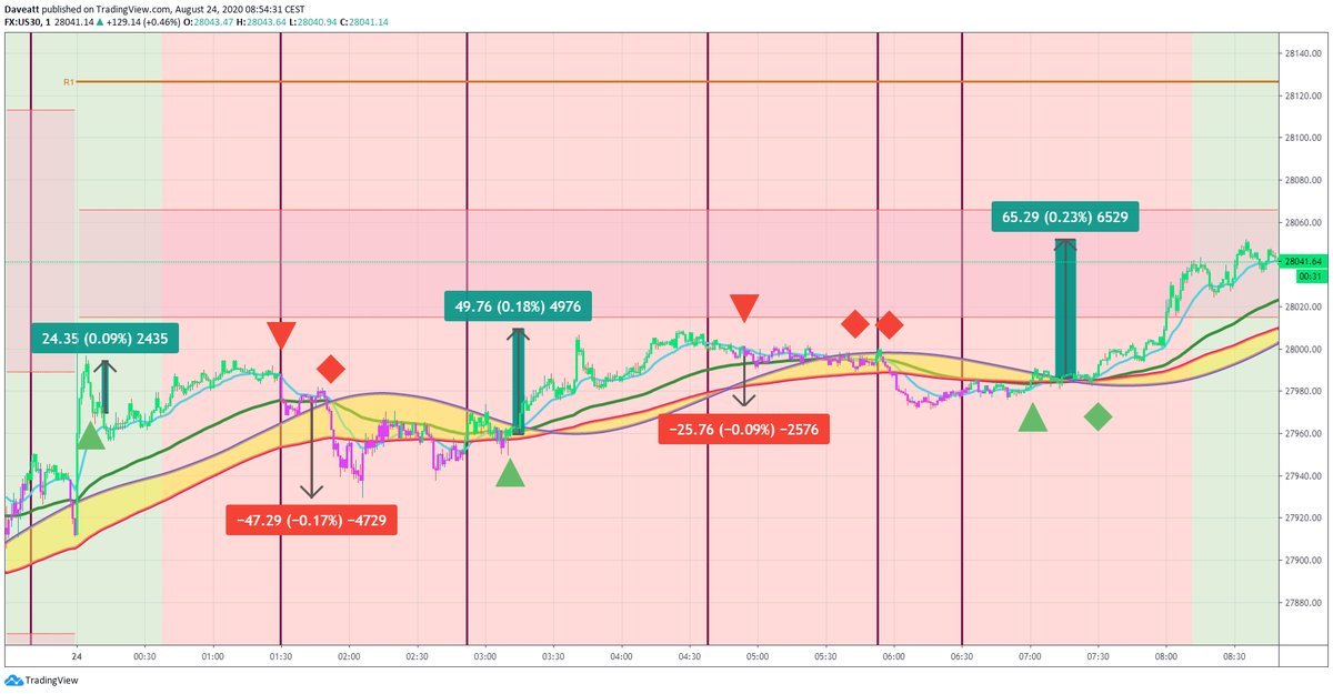 TradingView trade First monday intraday trades on indices with BTI Algorithm on our 1minute charts