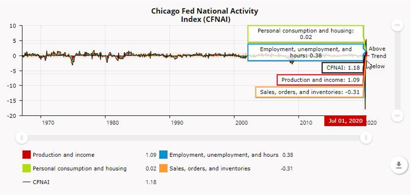 JUST RELEASED: The Chicago Fed National Activity Index declined to +1.18 in July from +5.33 in June. #CFNAI suggests slower, but still well-above-average growth in July. https://t.co/CejhWhXq6K