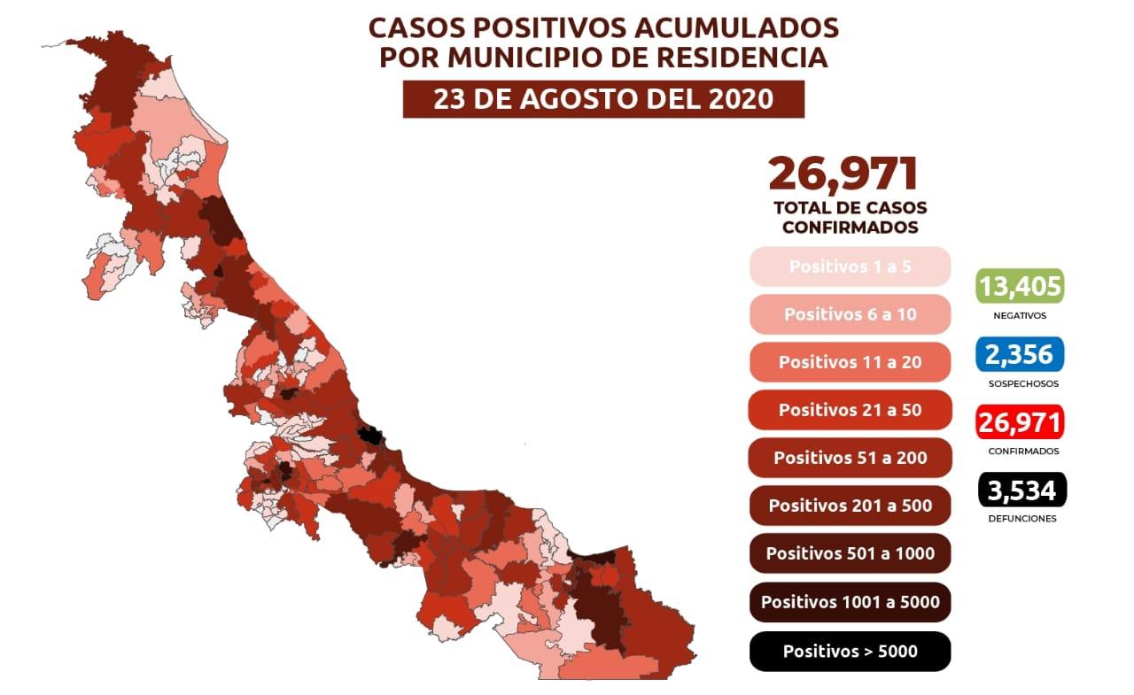 Contagios de COVID-19 en Veracruz hay mil 38 pacientes activos en el estado