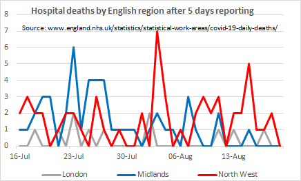 Regional trends for English hospital deaths using like-for-like 5-day reporting totals (complete up to 19th August).  For the first time ever, all regions are on 0.  For those who have been following these trends since April, this is a very significant moment. https://t.co/T3OnyGDsoq