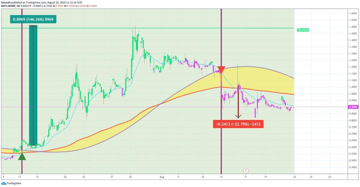 TradingView trade ADMP HTBX HPR