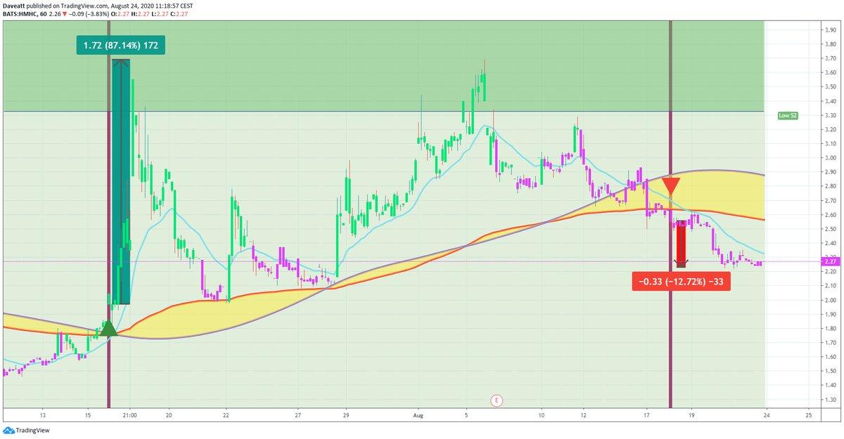 TradingView trade CPE PLM HMHC