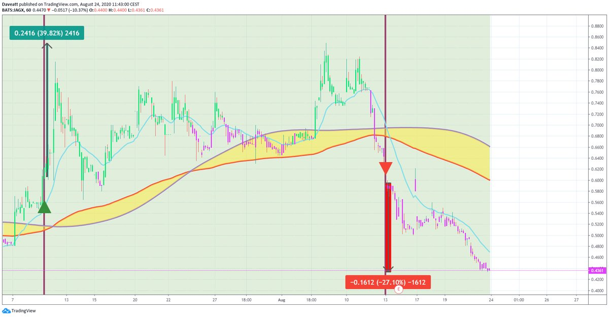 TradingView trade COCP OGEN JAGX
