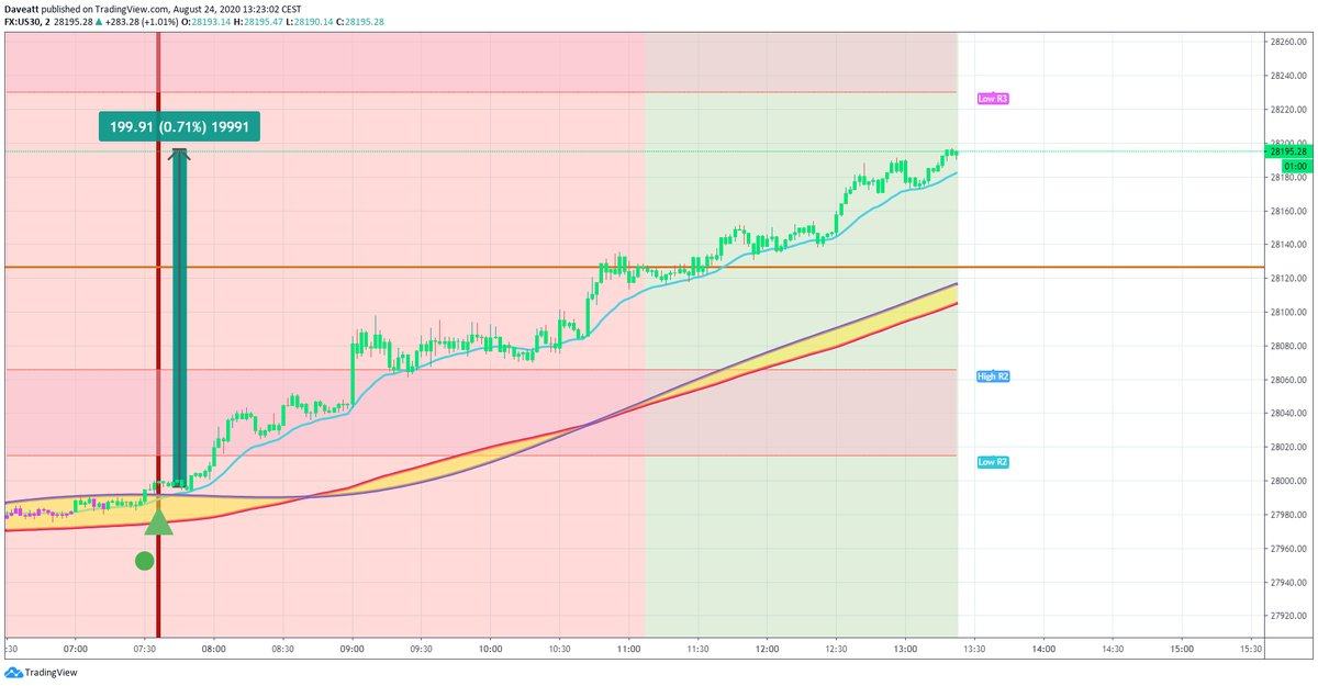 TradingView trade Monday morning trades on indices with BTI Algorithm on our 2minutes charts  follow up