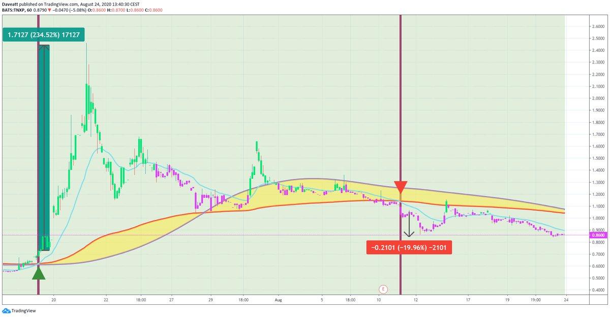 TradingView trade TNXP APRN JNUG