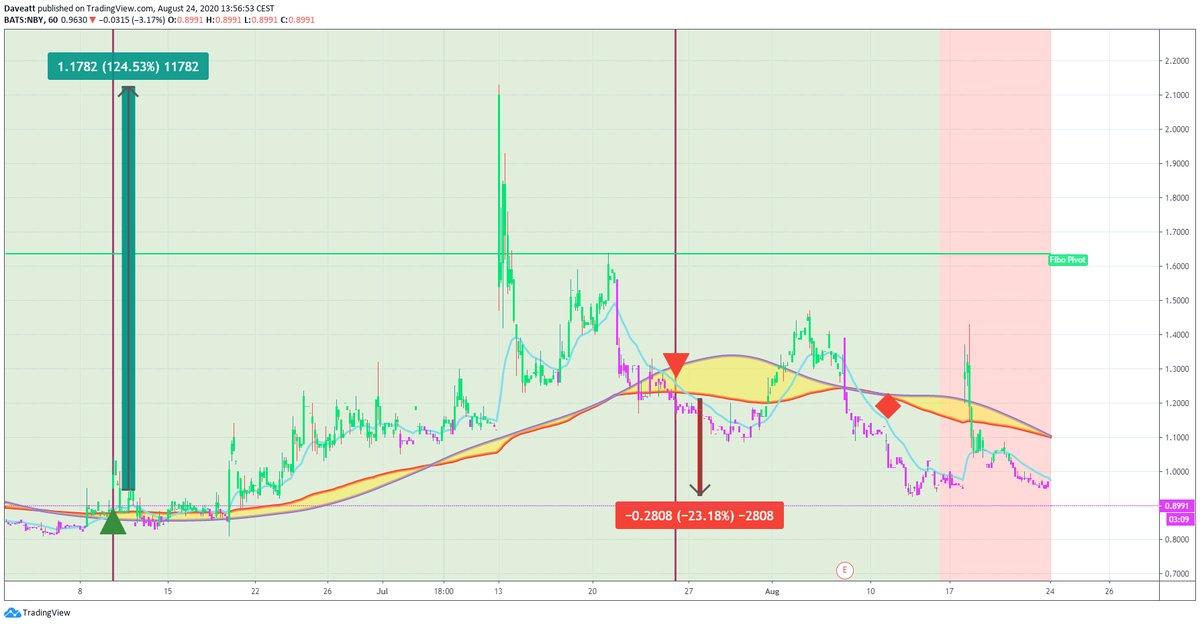 TradingView trade NBY INO MRNA