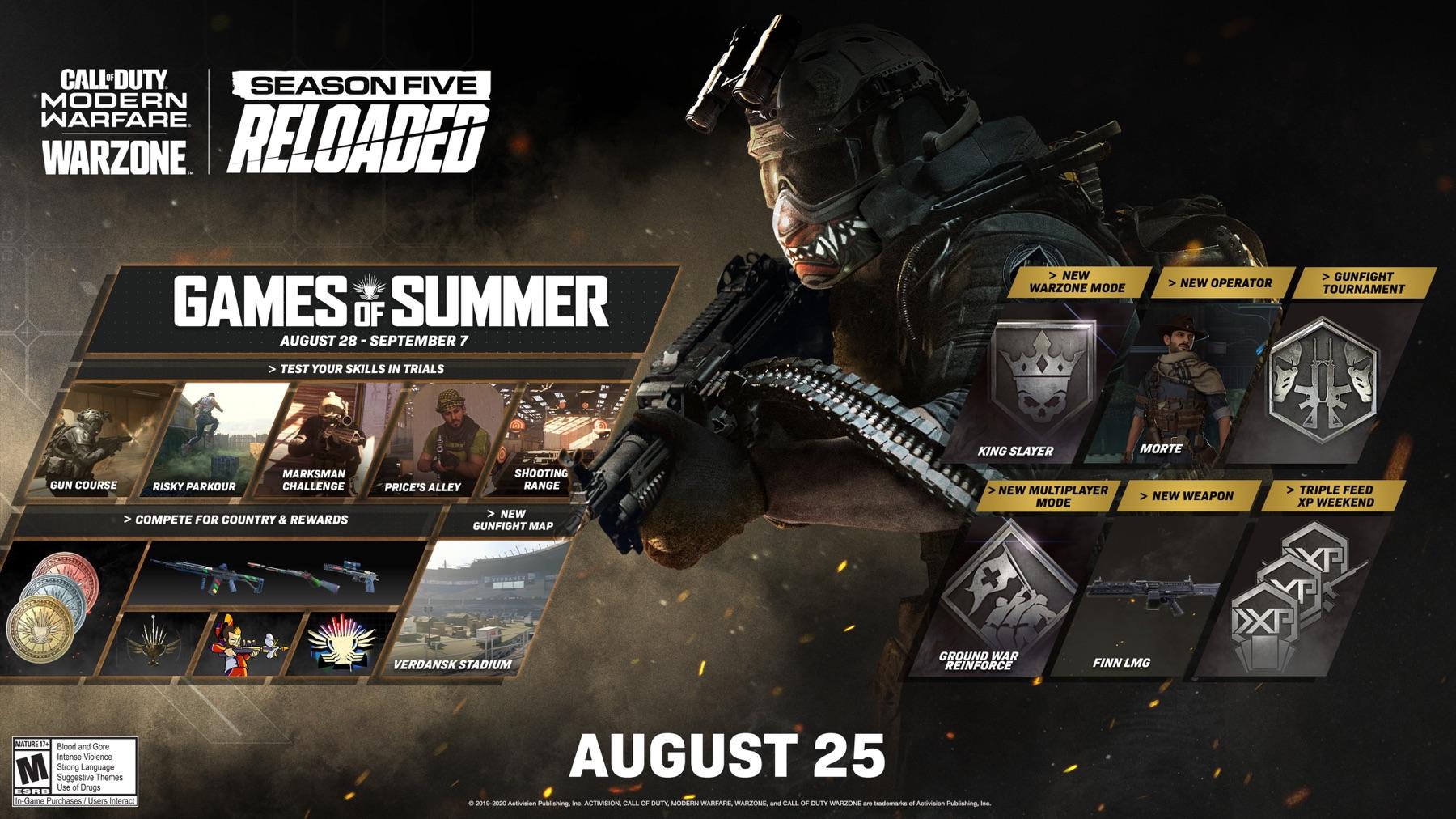 Black Ops Cold War News On Twitter Breaking Call Of Duty Warzone And Modern Warfare Season 5 Reloaded Roadmap