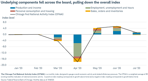 The Chicago Fed National Activity Index still positive but losing momentum. #CFNAI https://t.co/FXAHL101Py