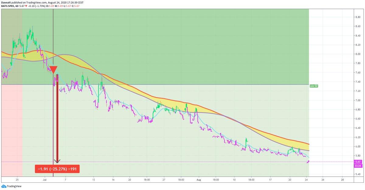 TradingView trade GPMT SPXS RRGB