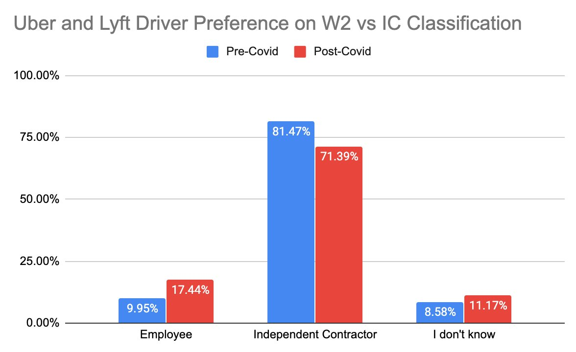 In all of the discussion about AB5, it seems underreported that a significant majority of the tech platform workers seem to prefer the contractor model.  Below survey done by former driver. (https://t.co/VfjQBK5Vyo.) Different company found 80% majority prefer contractor status. https://t.co/mFNkwXMbMF