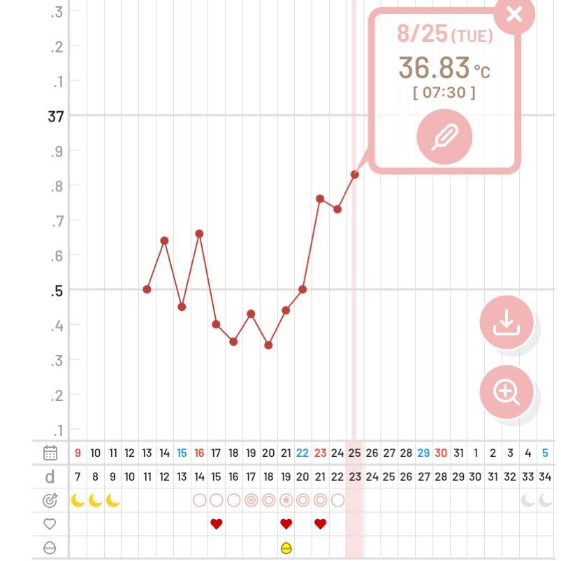 上がる 目 日 期 体温 高温 10 高温期8日、9日、10日あたりで基礎体温が下がる時の解釈の仕方と問題点|漢方薬局ハーブス