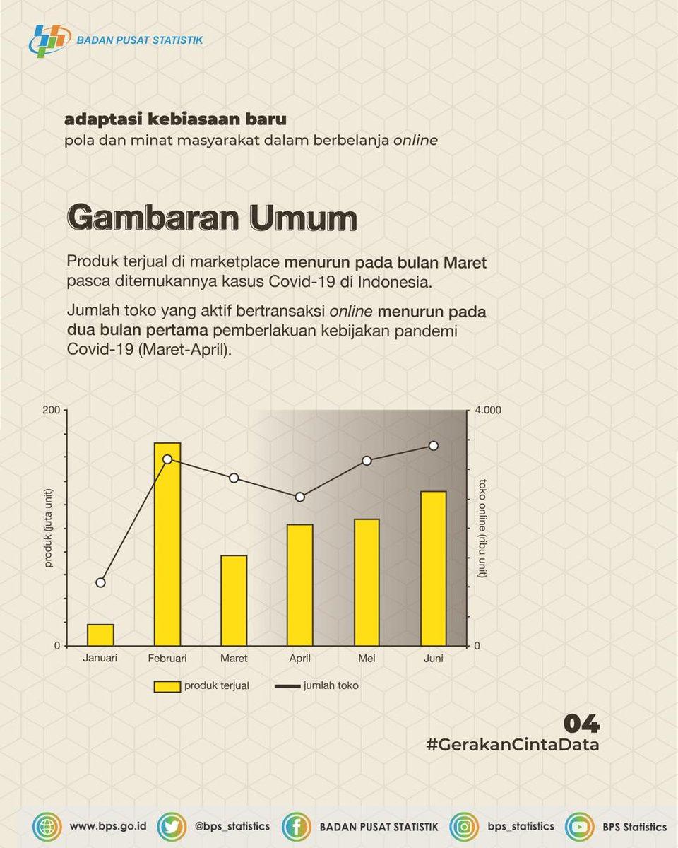 Badan Pusat Statistik On Twitter Yuk Lihat Rangkuman Informasi Dari Statmin Mengenai Pola Dan Minat Masyarakat Indonesia Dalam Berbelanja Di Tengah Pandemi Covid 19 Https T Co Zrtcgfz16z