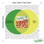 Image for the Tweet beginning: Our new Thin Crust pizza