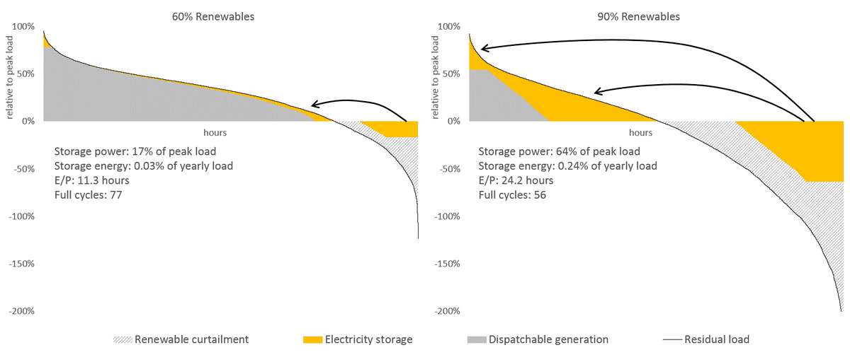 7/ If the renewable share increases to 90%, much more electricity storage is used, with increasing E/P ratio. This is driven by larger renewable surpluses, but also by an increasing contribution of storage to peak residual load on the very left-hand side of the RLDC (right panel)