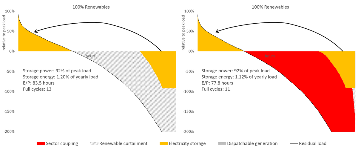 11/ In a % renewable scenario, even massive sector coupling hardly changes optimal electricity storage deployment, as storage is no longer driven by making use of renewable surpluses; instead, it is needed for supplying positive residual load on the left-hand side of the RLDC.
