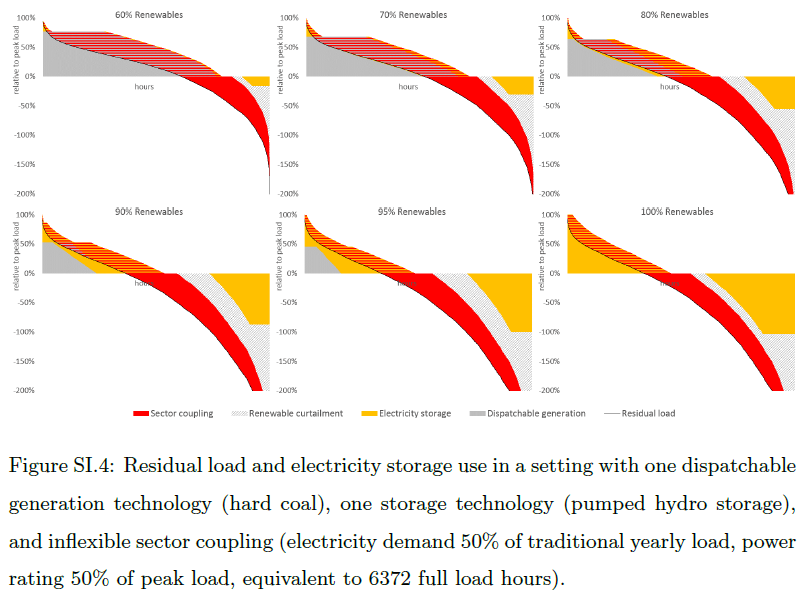 13/ I provide many additional figures in the SI, e.g. for different assumptions on storage and sector coupling. If sector coupling is less flexible (e.g. electrolyser with high full-load hours), this can *increase* storage needs as taking up renewable surpluses is less feasible.