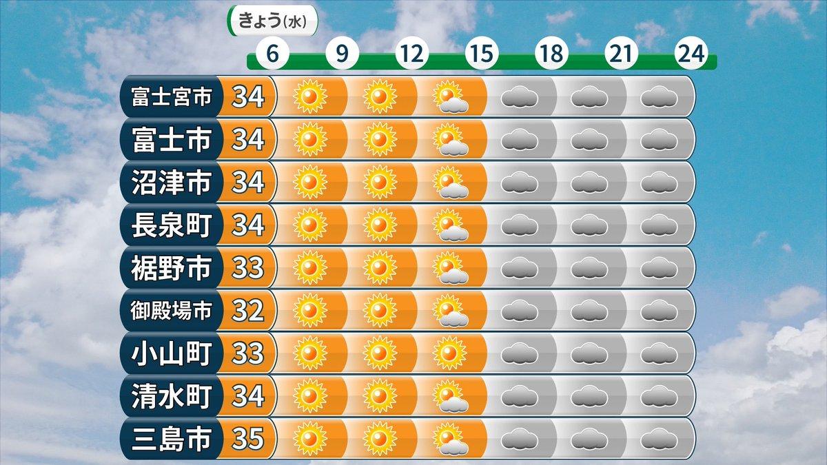 予報 沼津 天気
