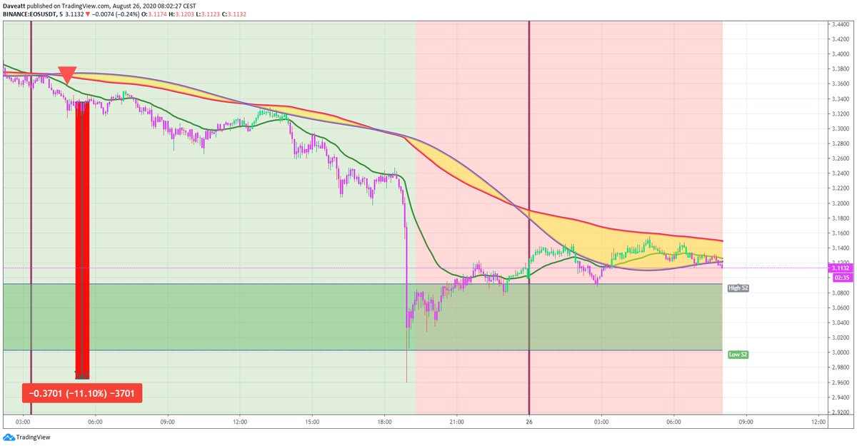 TradingView trade EOS XLM XMR