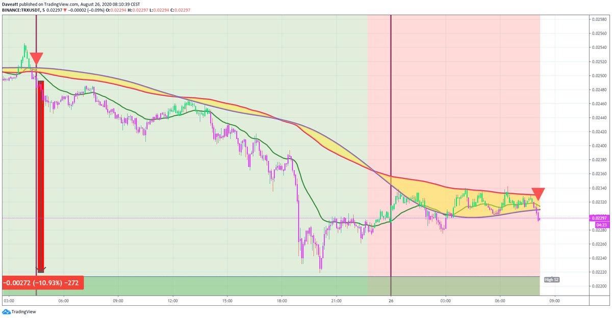 TradingView trade OMG BNT TRX