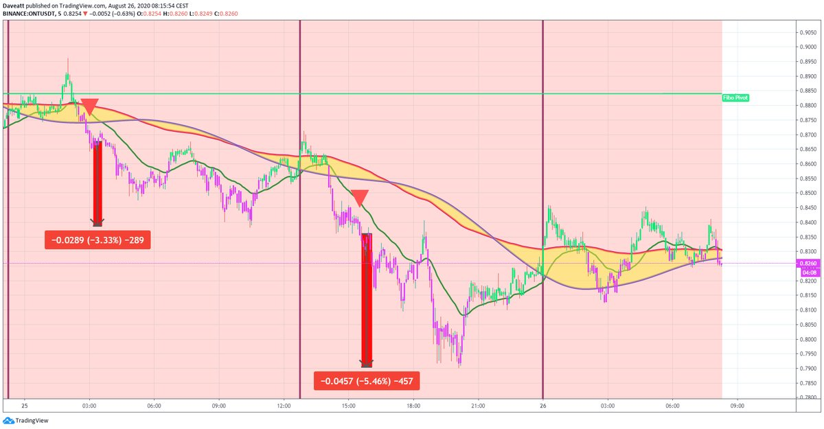 TradingView trade BSV ONT ALGO